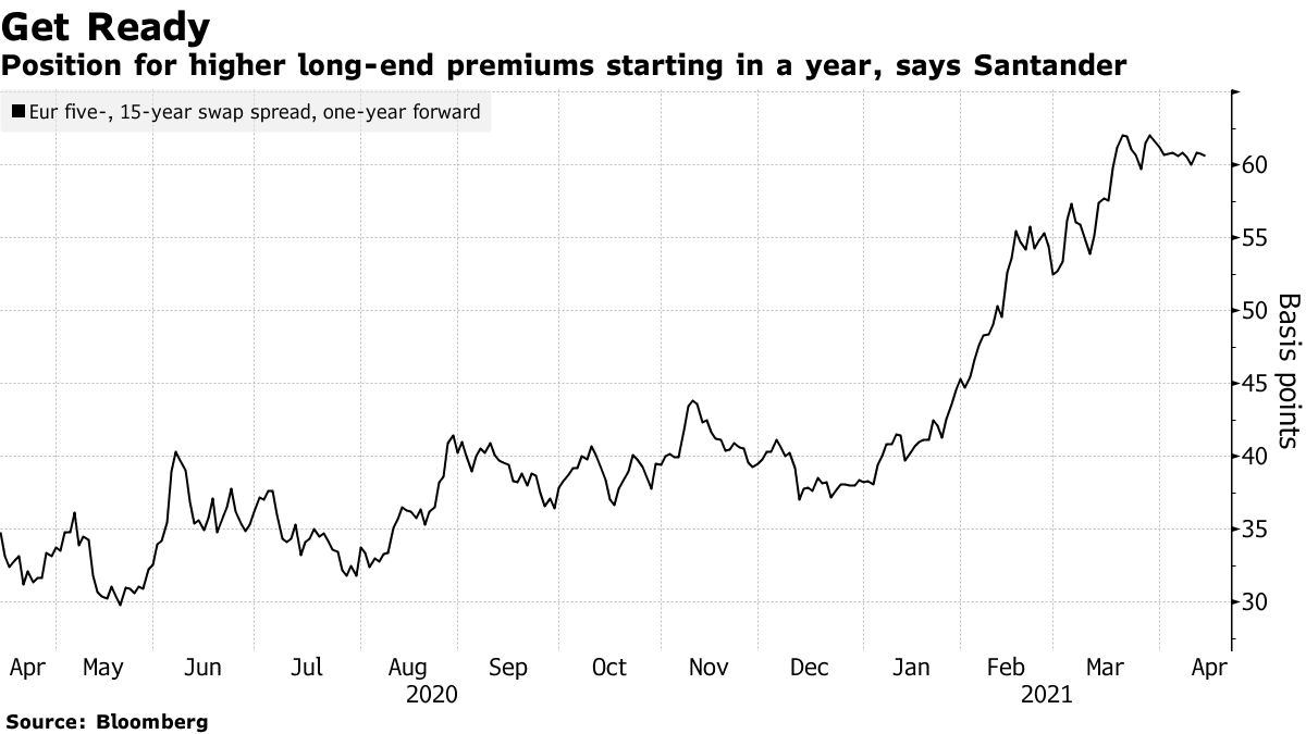 Position for higher long-end premiums starting in a year, says Santander