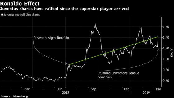 Ronaldo Hat-Trick Turbo-Charges Juventus Stock