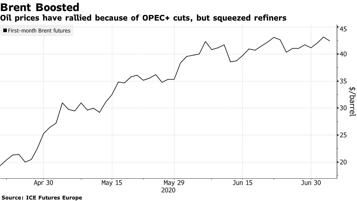 Oil prices have rallied because of OPEC+ cuts, but squeezed refiners