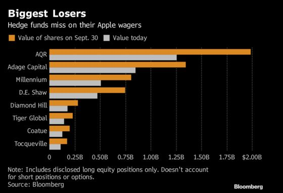 Top Hedge Funds Rack Up $2 Billion in Losses on Their Apple Holdings