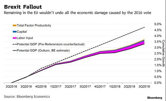 The Brexit Bill: Here's the Damage So Far
