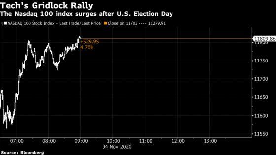 Facebook Leads Big Tech Stock Jump on Gridlock Election Bet