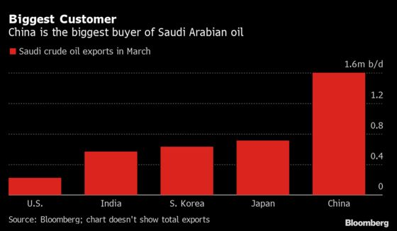 Saudis in Talks to Sell Aramco Stake to Global Energy Firm