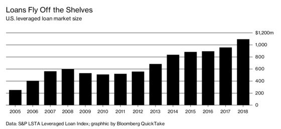 How Leveraged Loans Are (and Aren't) Like Junk Bonds