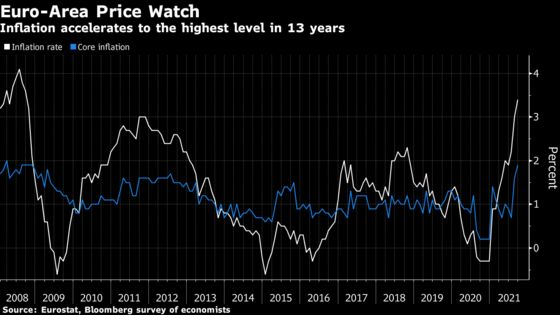 ECB's Visco Says Price Increases Should Be Only Temporary