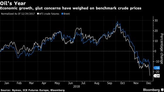 Oil Spirals Below $47 as Dark Clouds Envelop Demand Outlook
