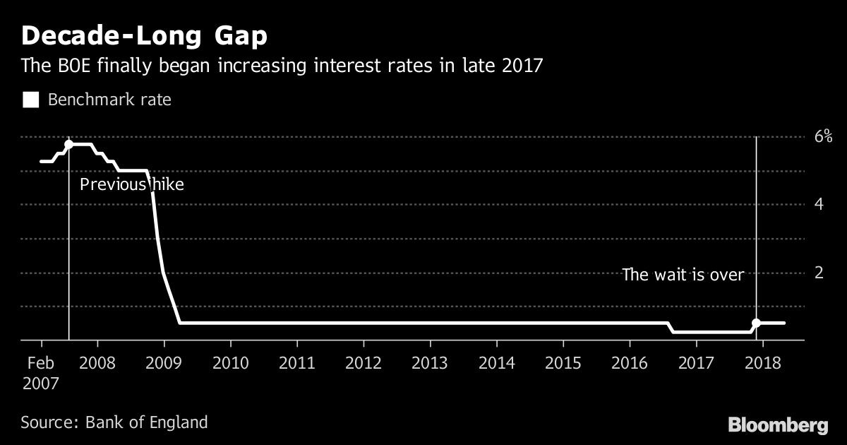 Decade-Long Gap       The BOE finally began increasing interest rates in late 2017               Source Bank of England