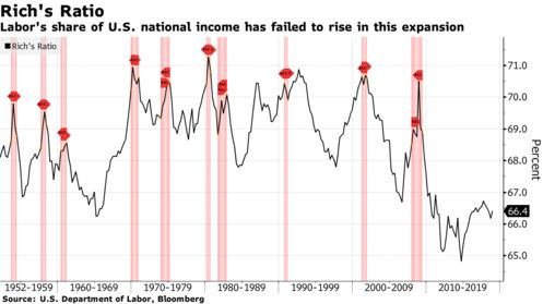 Labor's share of U.S. national income has failed to rise in this expansion
