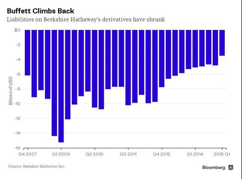 Liabilities on Berkshire Hathaway's derivatives have shrunk