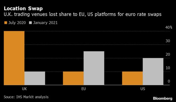 City of London's Brexit Tab Rises With Stock and Swaps Moves