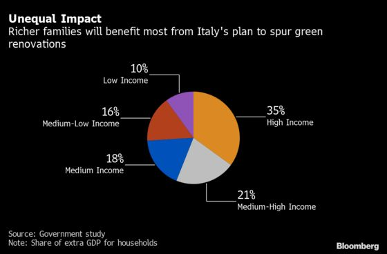 Italy Bets on a Low-Tech Plan to Green Economy and Save Jobs