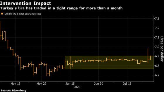 Lira Defies Turkey's $2.5 Billion Defense as Rout Deepens