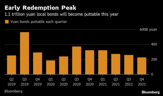 China Inc.'s $164 Billion Put Options Spark Bondholder Alarm