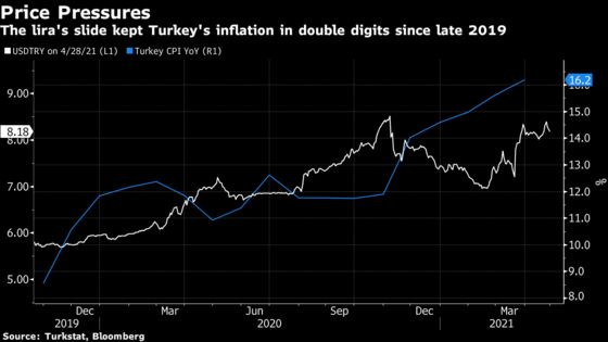 Turkish Central Bank Promises Tight Policy to Curb Inflation