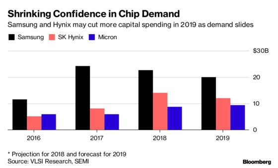 Samsung Faces Pressure to Cut Spending as Chip Demand Slackens