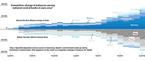 Capital Flight Bodes Ill for the Euro