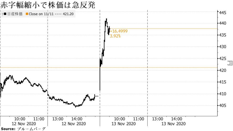 株価 さん に っ 桐谷さんがコロナ・ショックの中で注目した優待 :日本経済新聞