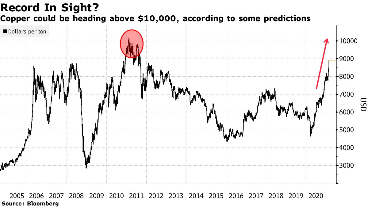 Copper could be heading above $10,000, according to some predictions