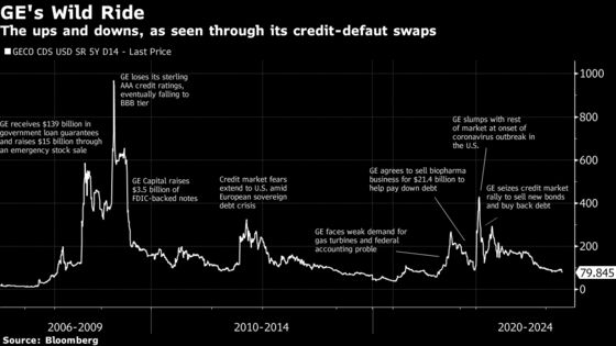 GE's Credit-Market Giant Caps Decade-Long Descent Into Obscurity