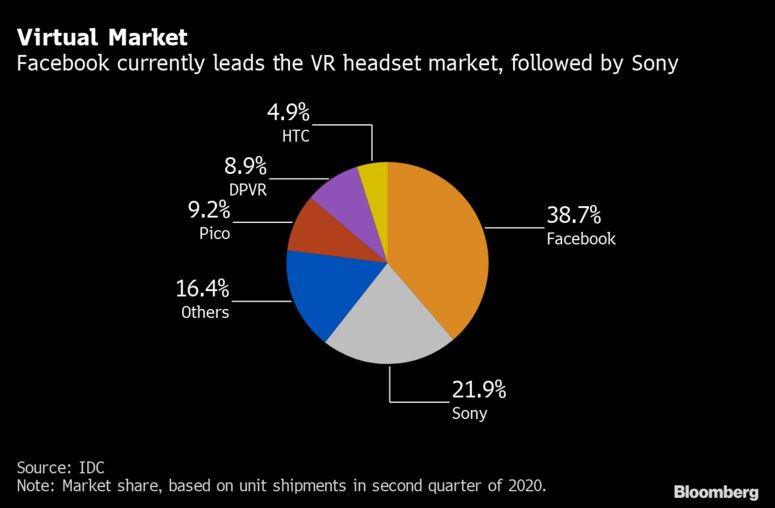 Virtual Market