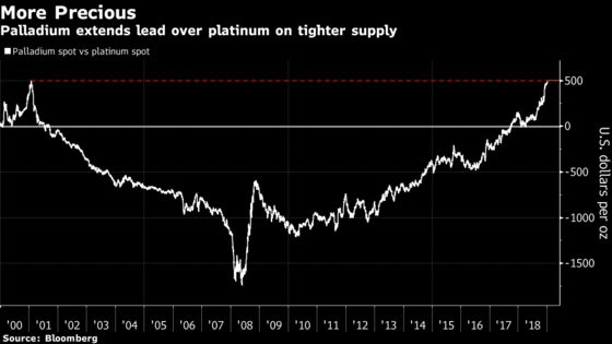 Palladium Just Smashed Another Record