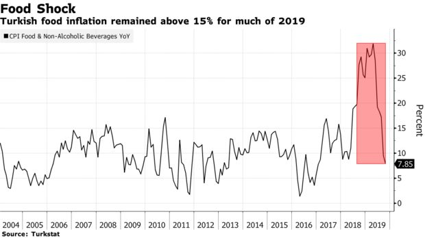 Turkish food inflation remained above 15% for much of 2019