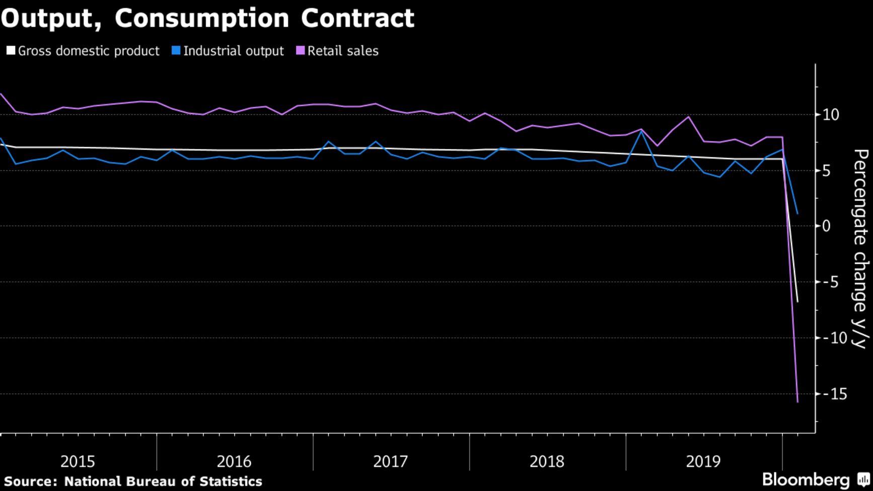 【中国経済】中国、1−3月マイナス6.8%成長−新型コロナで初のGDP縮小