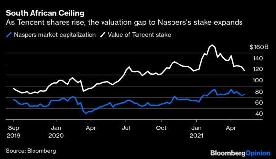 TencentIs a $43 Billion Headache for Its Biggest Backer