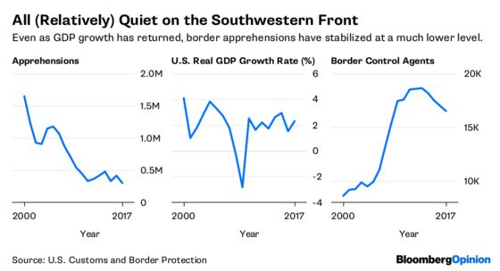 America's Southwest Border Is Not Out of Control