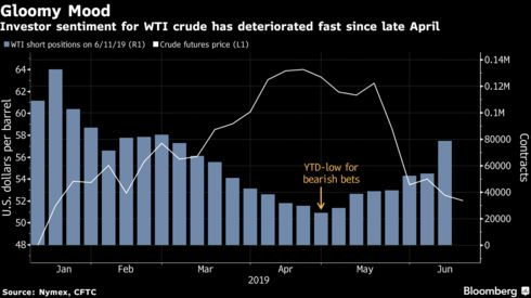 Investor sentiment for WTI crude has deteriorated fast since late April