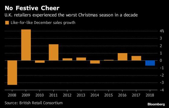 U.K. Retail Property Values May Be Slashed, Sunday Times Says
