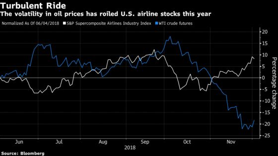 Airlines Take a Dip as Oil Surges on Production Cut, Trade Truce