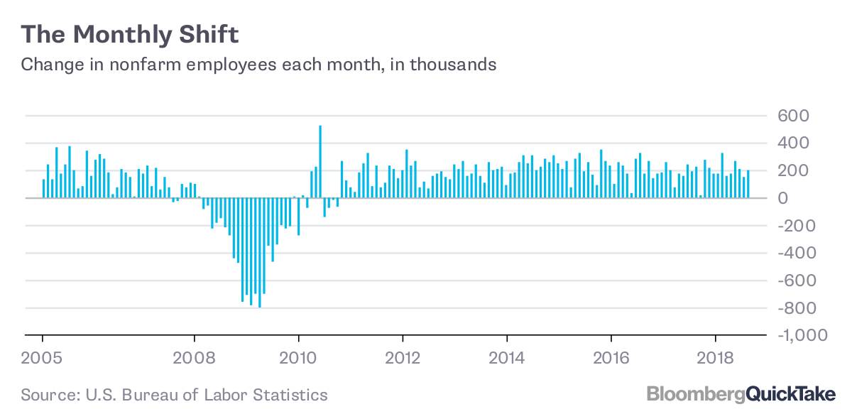 monthly u s jobs report bloomberg