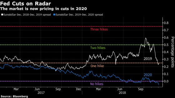 Investors Are Starting to Price in Rate Cuts in 2020