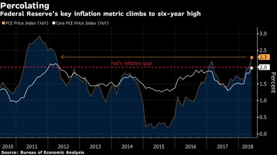 U.S. Consumer Spending Cools While Inflation Tops Fed Goal