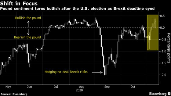 British Pound Lifted by Vaccine Risks Brexit Fallout