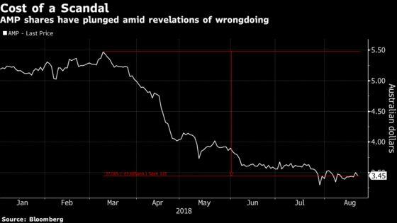 Scandal-Plagued AMP Names Credit Suisse's De Ferrari as CEO