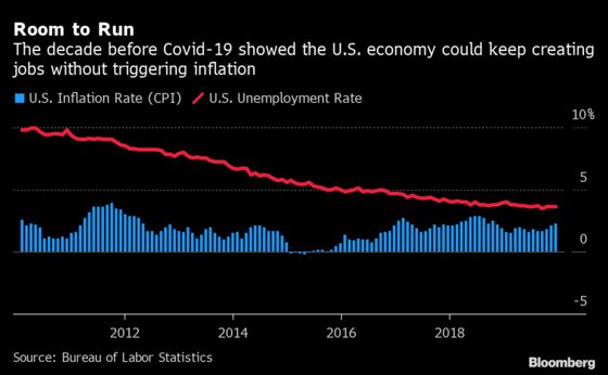 Inflation Is the Only Signal That the Post-Covid Boom Will Heed