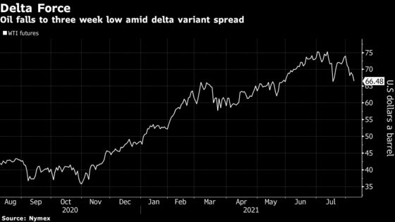 Oil Falls to a Three-Week Low as Delta Shakes the Demand Outlook