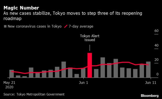 Tokyo Enters Next Reopening Phase, Eyes Lifting All Restrictions