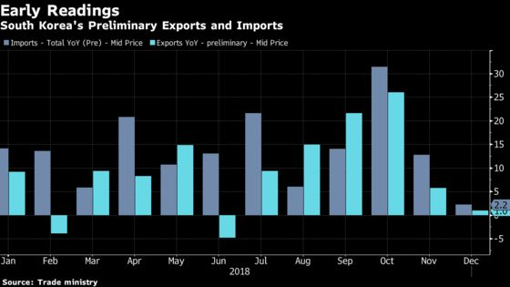 South Korea's Early December Trade Points to Softening Demand