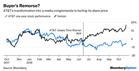 AT&T's Dealmaking Ways Aren't Paying Off Yet