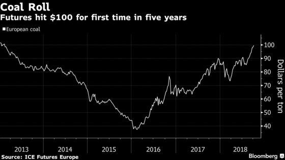 Coal Reaching $100 a Ton in Europe Boosts Greener Alternatives