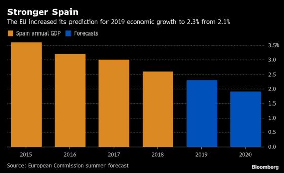 Spain Set to Expand 2.3% This Year, European Union Says