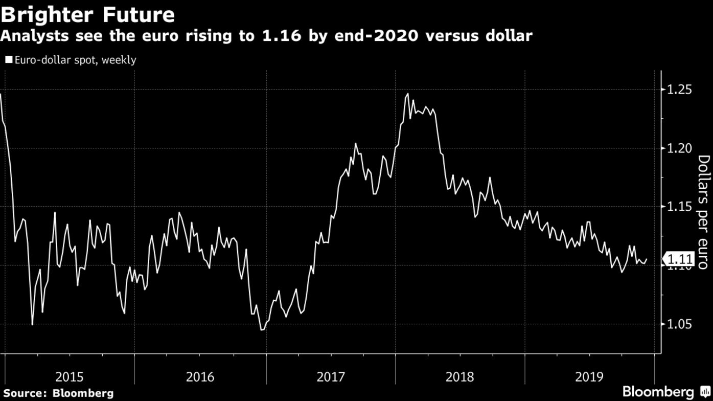 Analysts see the euro rising to 1.16 by end-2020 versus dollar