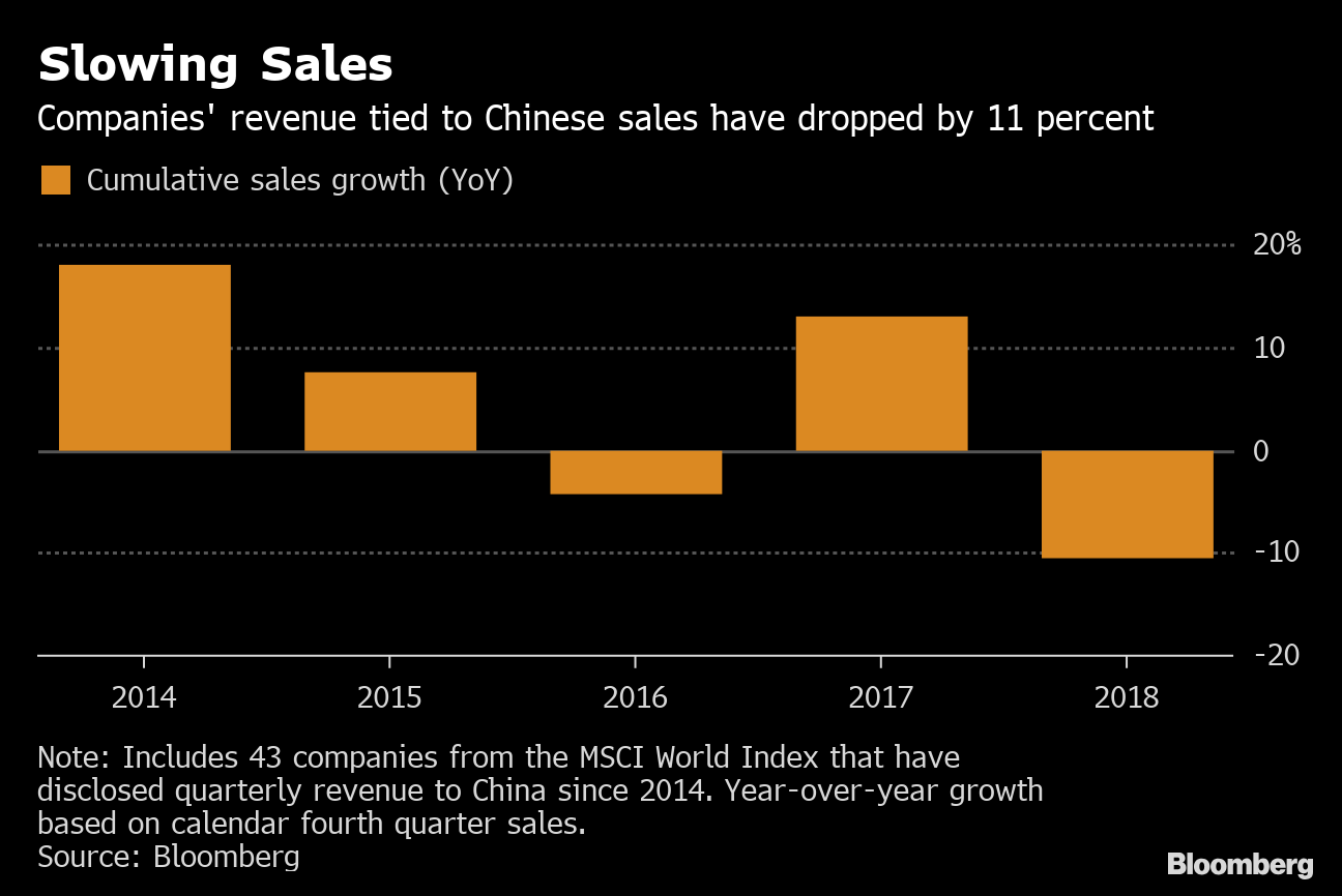 How Bad Is China S Economic Slowdown It Depends What You Sell
