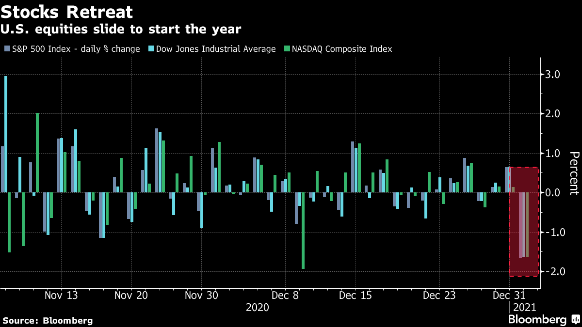 U.S. equities slide to start the year