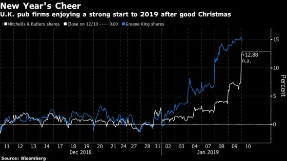 Christmas Was So Good for U.K. Pubs That Customers May Be Broke