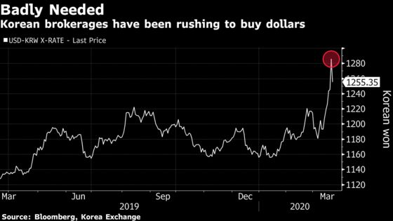 Brokerages Hit by Margin Calls Are Rushing for Dollars in Korea