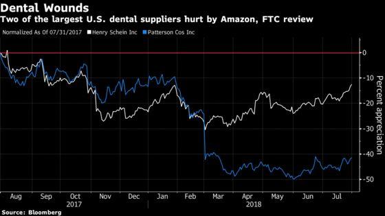 Investors Take a Shine to Dental Stocks, Doubting Amazon Threat